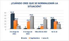 Foto 2 - El 51,3% de los empresarios no confía en que el fondo europeo de recuperación beneficie a Soria