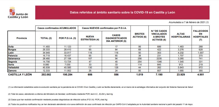 Informe epidemiológico del 7 de enero.
