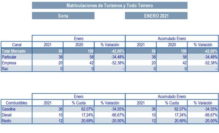 Foto 1 - Bajan un 42% las matriculaciones de turismos en Soria
