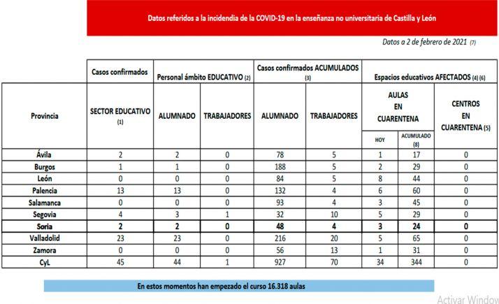 Datos provincializados sobre la situación de la pandemia en la enseñanza no universitaria a fecha de este martes. /Jta.