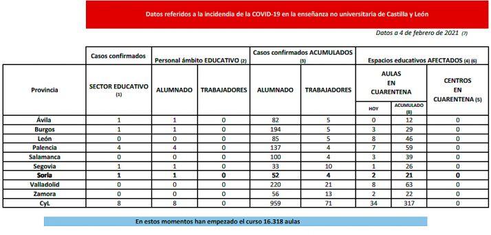 Foto 1 - Coronavirus en Castilla y León: Hoy, cuarentena para 34 nuevas aulas