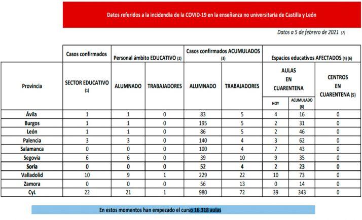Foto 1 - Coronavirus en Castilla y León: Cuarentena para 39 aulas este viernes