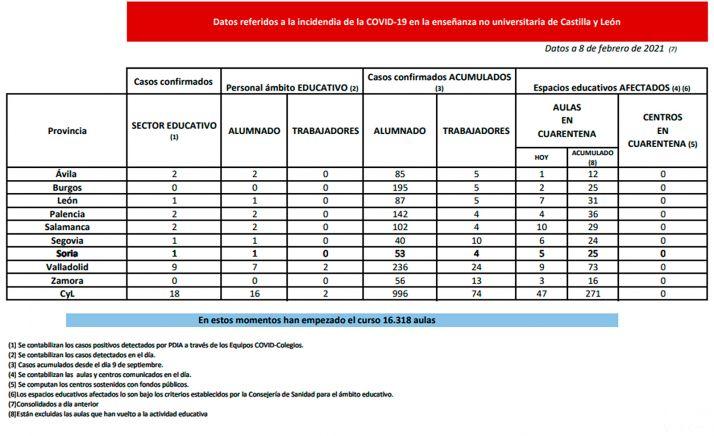 Estadística oficial de la docencia no universitaria para hoy, lunes 8 de febrero. /Jta.