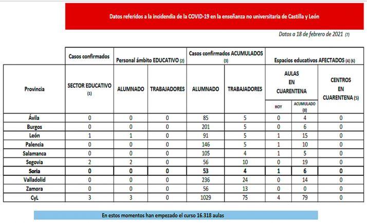 Foto 1 - Coronavirus en Castilla y León: Cuarentena hoy para aulas en cuatro provincias