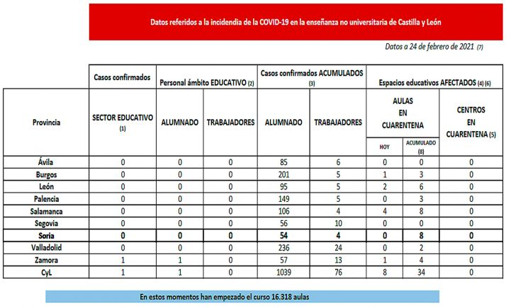 Datos de la enseñanza no universitaria referidos a los contagios por SARS-CoV-2 para este miércoles. /Jta.
