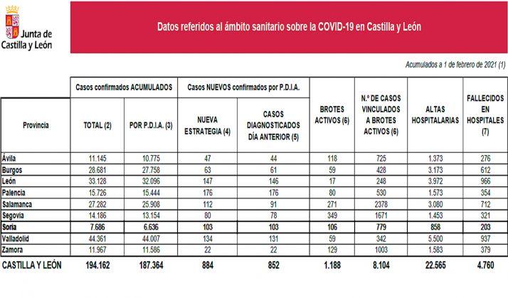 Las cifras de la pandemia a fecha de este lunes primer día de febrero. /Jta.