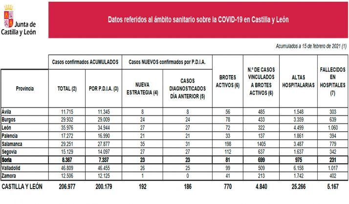 Estadística de la situación del SARS-CoV-2 en CyL este lunes. /Jta.
