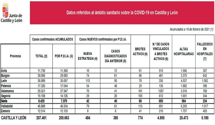 Estadística de la pandemia para este martes. /Jta.