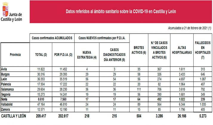 Las cifras del estado de la pandemia en CyL para este domingo. /Jta.