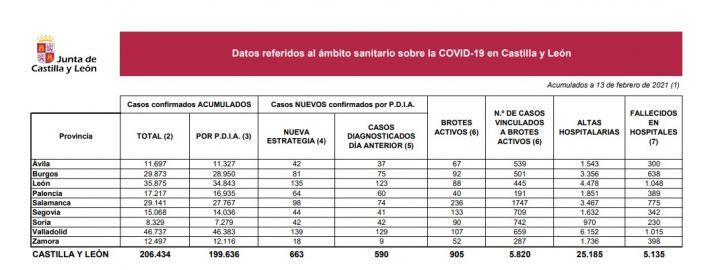 Foto 1 - Coronavirus en Soria: tres fallecidos más y 42 nuevos positivos