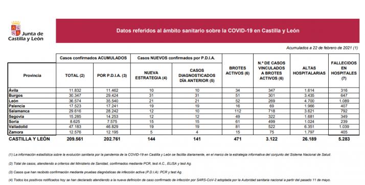 Informe epidemiológico del 22 de febrero.