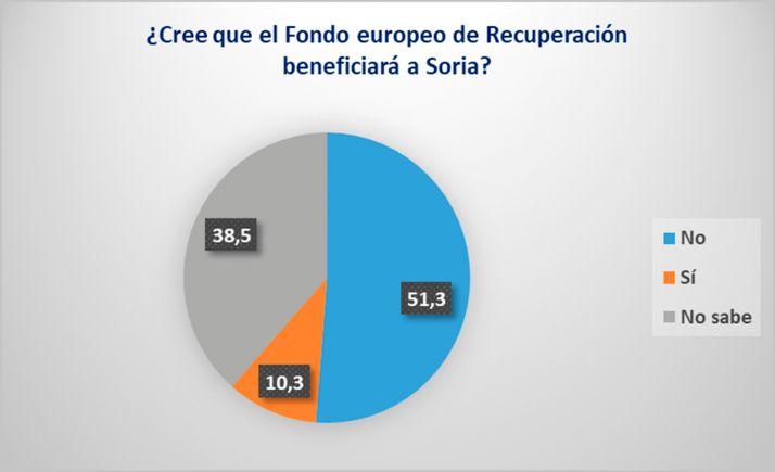 El 51,3% de los empresarios no confía en que el fondo europeo de recuperación beneficie a Soria