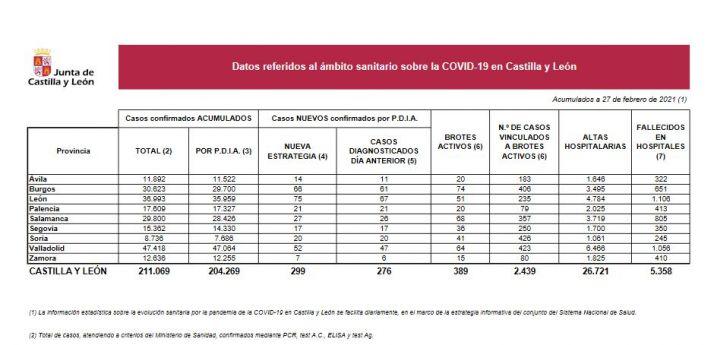 Foto 1 - Coronavirus en Soria: 20 nuevos positivos y un fallecido más