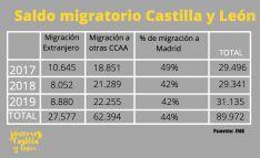 Jóvenes de Castilla y León considera insuficiente el plan de retorno Pasaporte de vuelta