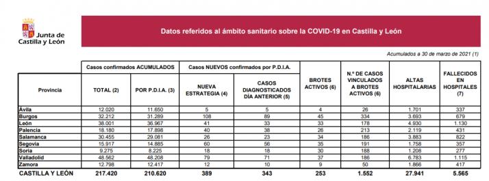 Foto 1 - Coronavirus: Se disparan los casos en Castilla y León