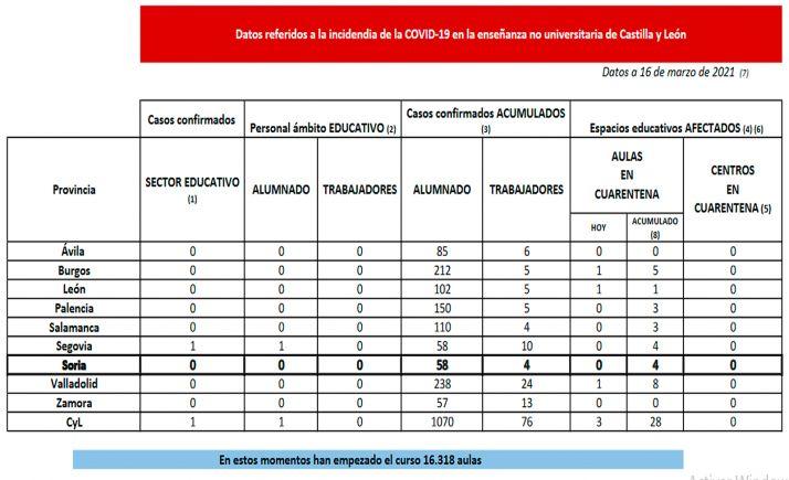 Datos de la COVID-19 en la comunidad educativa no universitaria en CyL. /Jta.