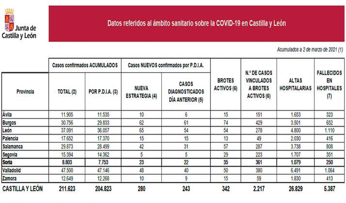 Estadística de este martes en la educación no universitaria. /Jta.