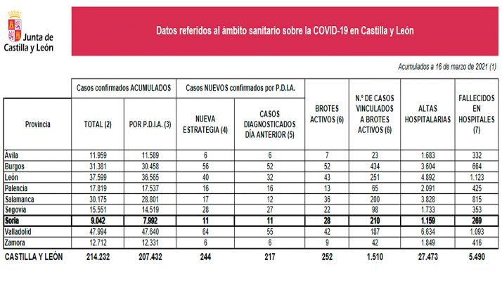 Situación de la pandemia en CyL según los datos oficiales de este martes 16 de marzo. /Jta.