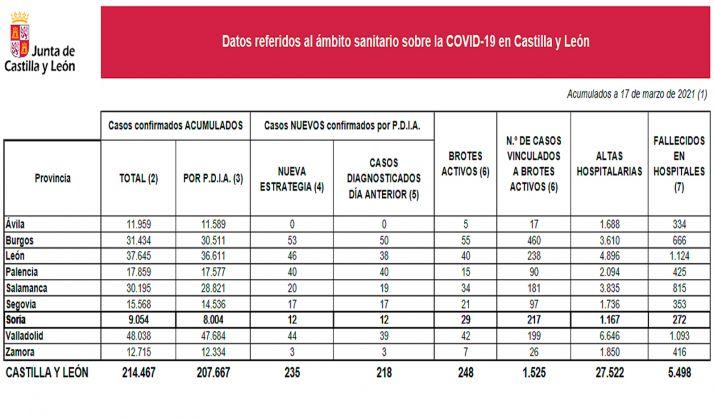 Datos provincializados de la situación del SARS-CoV-2 para este miércoles 17 de marzo. /Jta.