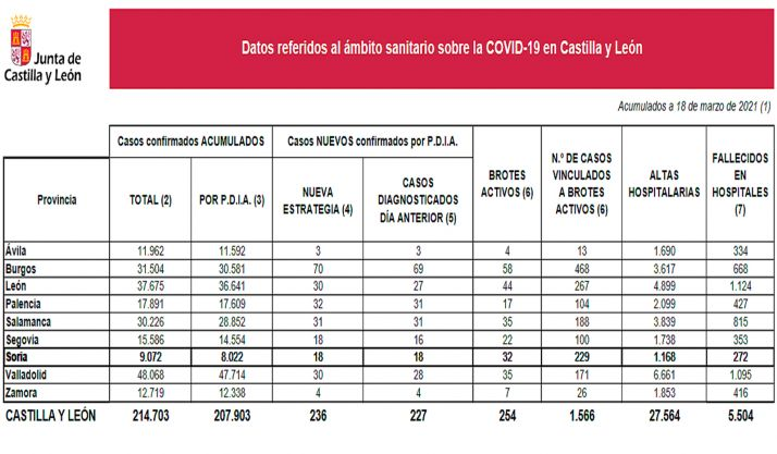 Estadística oficial sobre la pandemia en CyL para este jueves. /Jta.