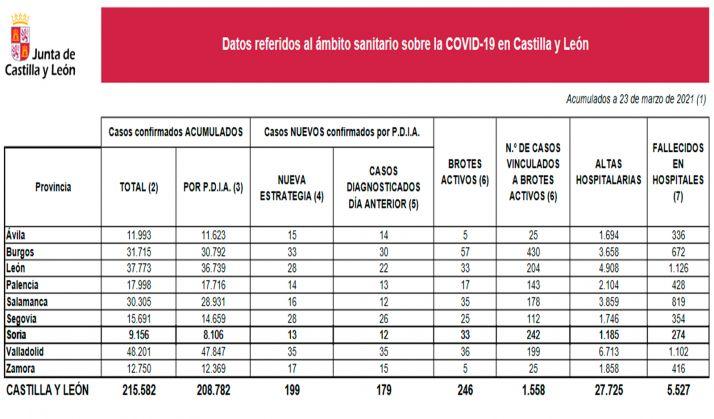 Datos provincializados sobre la situación del SARS-CoV-2 para este martes 23 de marzo. /Jta.