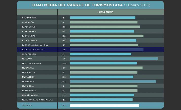 Tabla comparativa por CC AA. /Faconauto