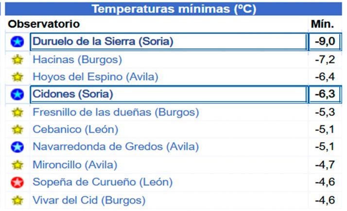 Cuadro de las mínimas de la red Meteoclimatic. /Meteoclimatic