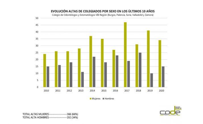 Foto 1 - El 52,75% de los dentistas colegiados en Soria Burgos, Palencia, Valladolid y Zamora son mujeres