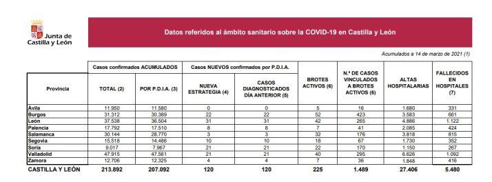 Foto 1 - 21 positivos y ningún fallecimiento por Covid-19 en Soria, en el aniversario del confinamiento y de la Declaración del Estado de Alarma