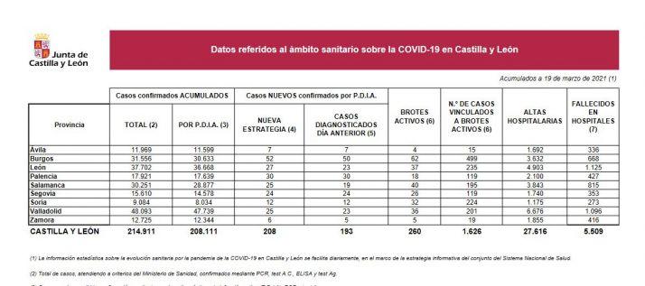 Foto 1 - Coronavirus en Soria: 1 fallecido y 12 positivos