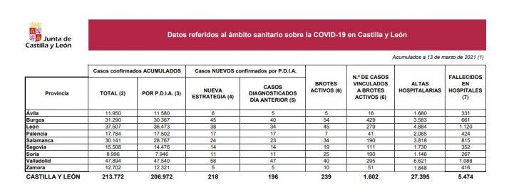 Foto 1 - La Covid-19 no perdona: tres muertos más en el hospital de Soria, y ya suman 267