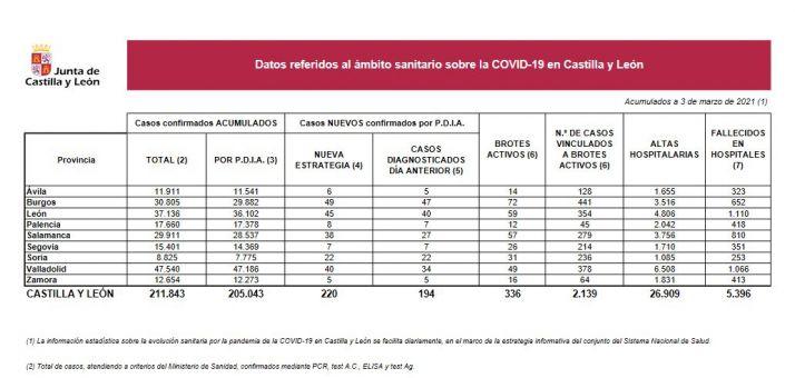 Foto 1 - Coronavirus en Soria: 3 nuevos fallecidos y el 10% de los positivos de Castilla y León