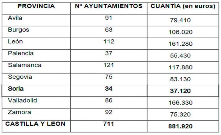 Distribución provincializada de las subvenciones y númerode ayuntamientos beneficiarios.