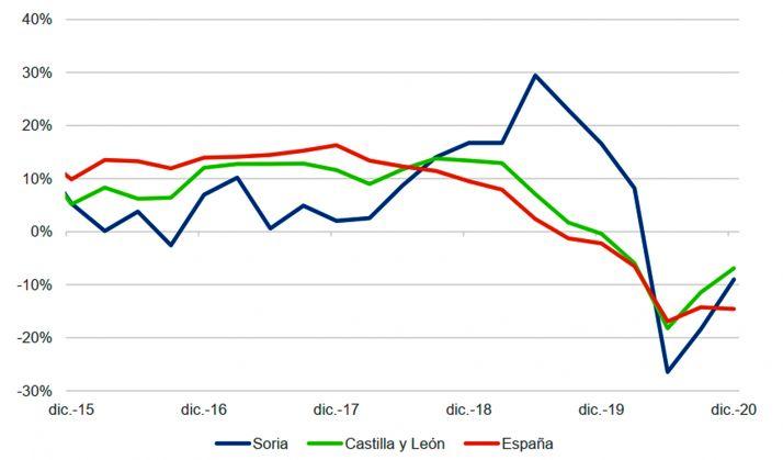 Evolución del número de transacciones de viviendas en Soria, Castilla y León y media nacional (% de variación interanual del volumen agregado anual, uds.)