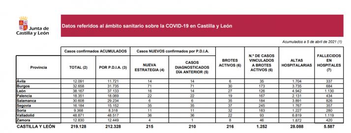 Foto 1 - Coronavirus en Soria: Ningún fallecido en las últimas 24 horas