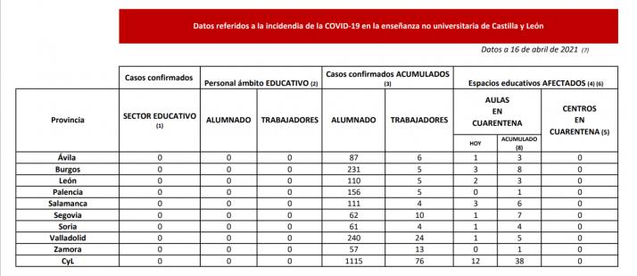 Tabla con los datos de aulas en cuarentena por el COVID en Castilla y León.