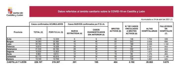 Tabla informativa de la situación del COVID en Castilla y León.