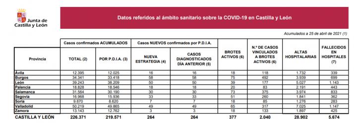 Tabla explicativa de la situación del COVID en Castilla y León.