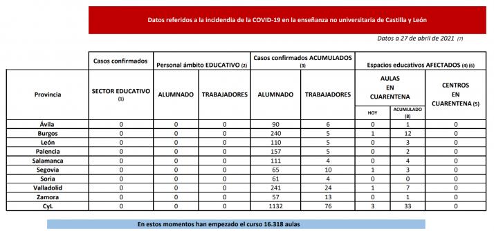 Tabla con la situación de las aulas en Castilla y León.