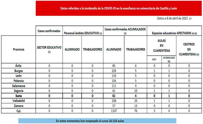 Datos de la situación de la enseñanza no universitaria respecto al SARS-CoV-2 para este jueves. /Jta.