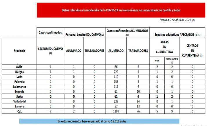 Foto 1 - Coronavirus en Castilla y León: Cuarentena para cinco aulas en cuatro provincias