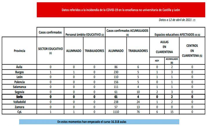 Datos de la situación de la enseñanza no universitaria respecto al SARS-CoV-2 para este lunes. /Jta.