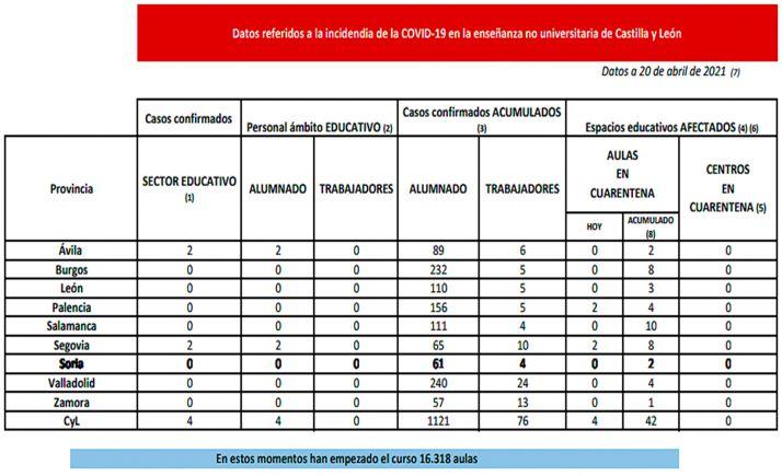 Datos de la situación de la enseñanza no universitaria respecto al SARS-CoV-2 para este martes 20 de abril. /Jta.