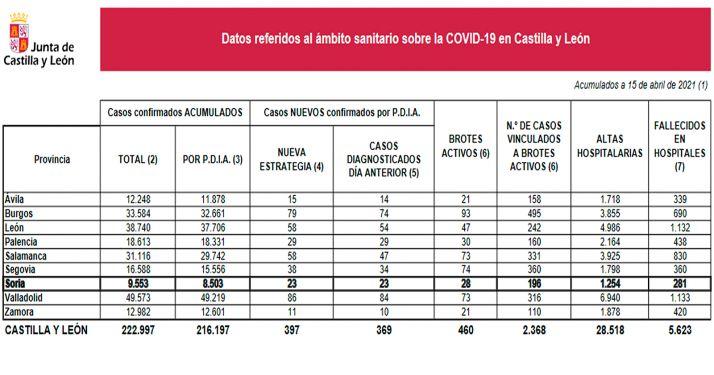 Foto 1 - Coronavirus en Soria: Nuevo repunte de contagios