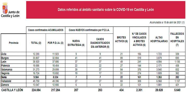 Estadística de la COVID-19 para este domingo 18 de abril. /Jta.