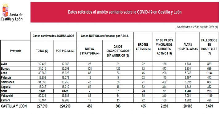 Actualidad estadística sobre la situación de la pandemia en CyL para este martes. /Jta.