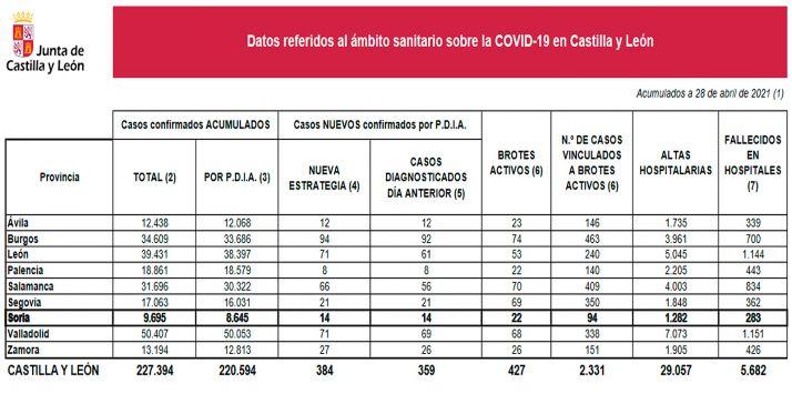 Cifras que arroja la situación de la pandemia para este miércoles 28 de abril. /Jta.