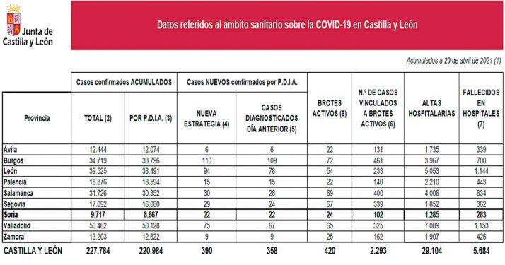 Información oficial de la situación de la pandemia en CyL para este jueves 29 de abril. /Jta.