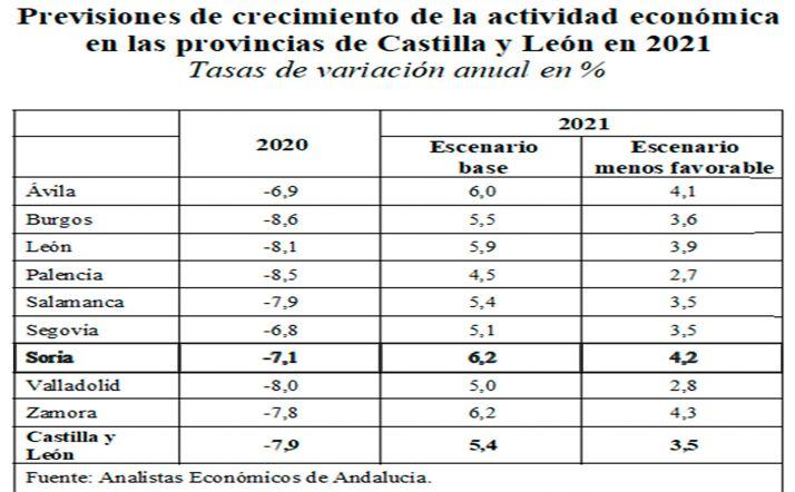 Las previsiones económicas que baraja el informe.