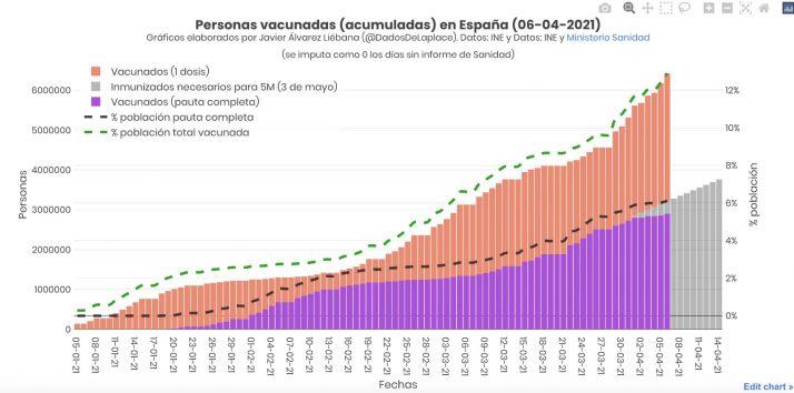 Foto 1 - ¿Cómo de cerca (o de lejos) está España para cumplir el objetivo de vacunación?